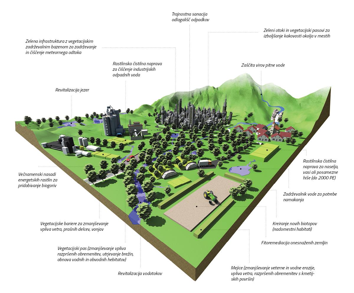Ekosistemske rešitve