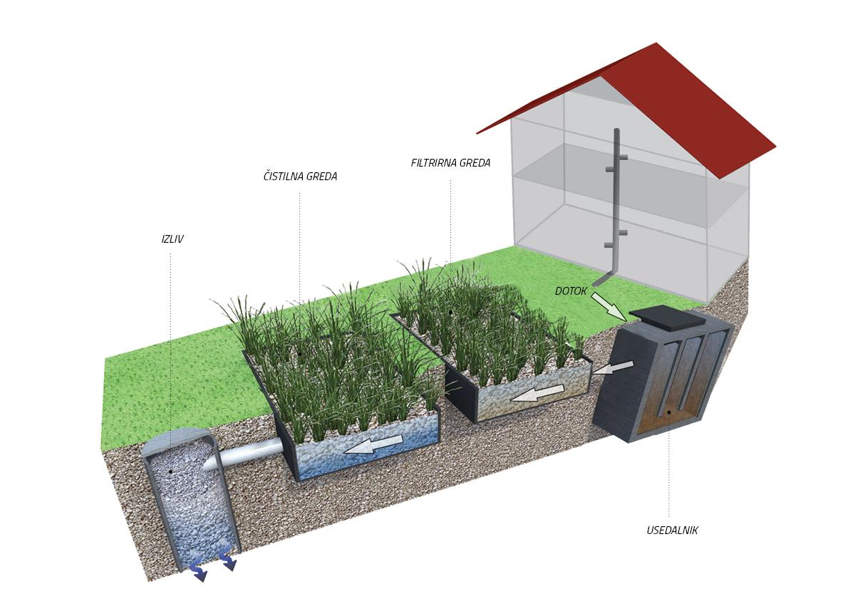 Shema rastlinske čistilne naprave